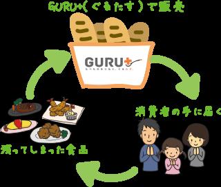 GURU+(ぐるたす)で販売 消費者の手に届く 残ってしまった食品